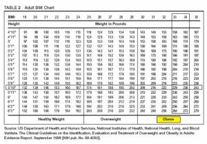 Leo Laporte BMI Chart